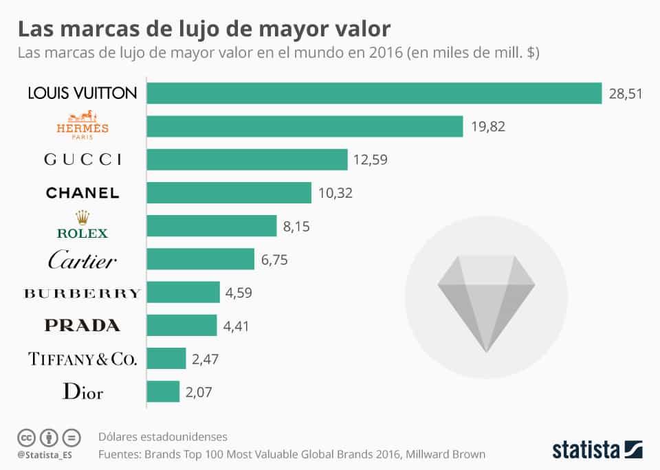 Infografía: Europa, líder mundial en marcas de lujo | Statista