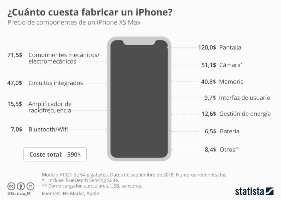 Cuánto cuesta fabricar un iPhone XS Max