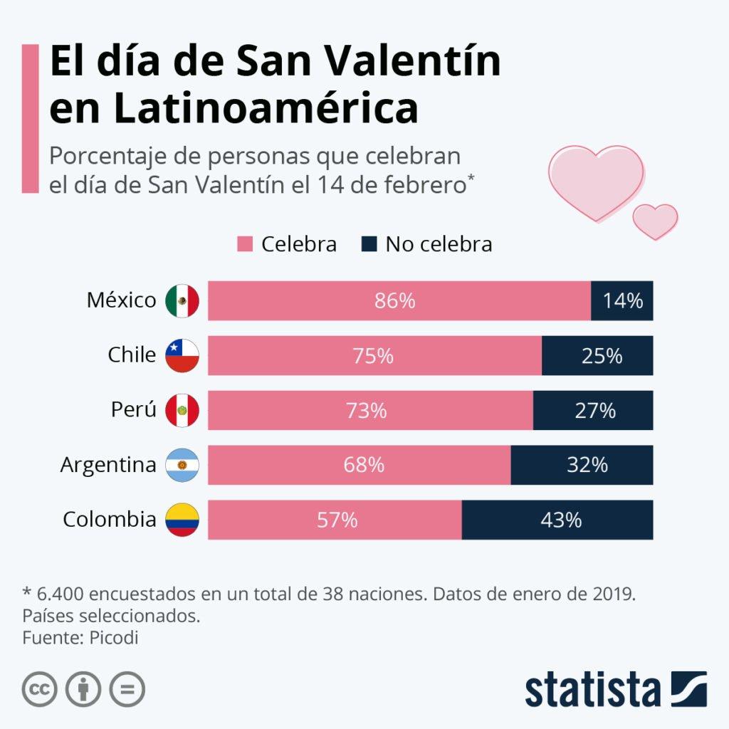 Países de Latam que gastan más en San Valentín